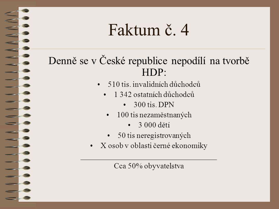Faktum č. 4 Denně se v České republice nepodílí na tvorbě HDP: