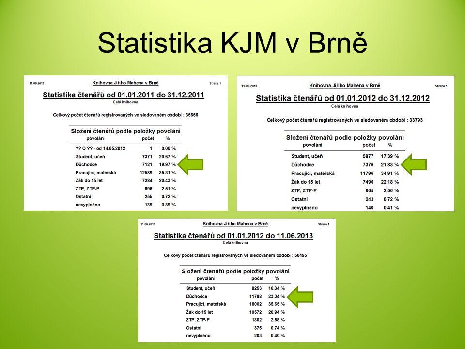Statistika KJM v Brně