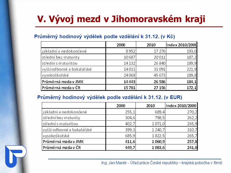 Ing. Jan Marek - Úřad práce České republiky – krajská pobočka v Brně