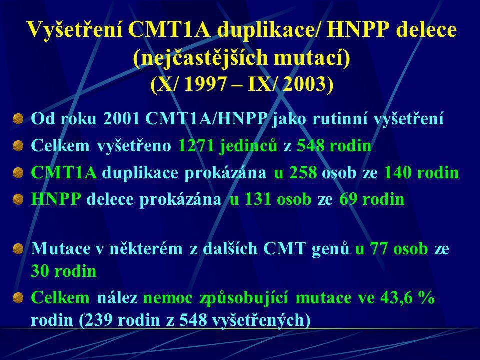 Vyšetření CMT1A duplikace/ HNPP delece (nejčastějších mutací) (X/ 1997 – IX/ 2003)