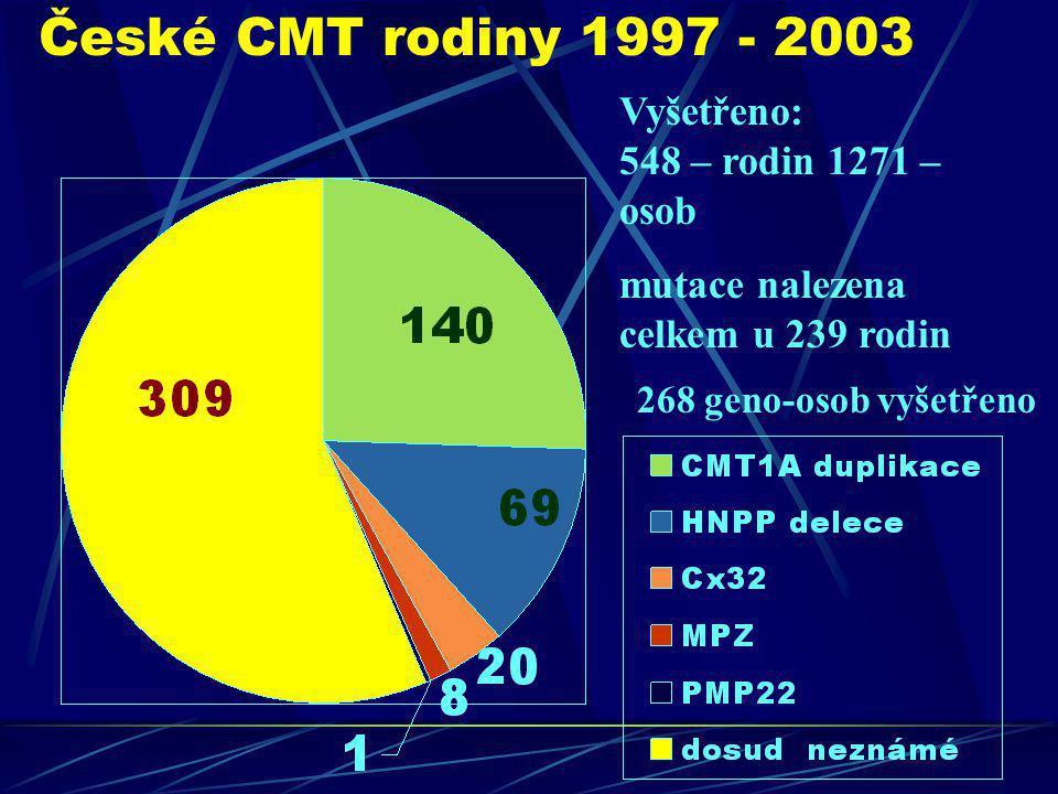 České CMT rodiny 1997 - 2003 Vyšetřeno: 548 – rodin 1271 – osob