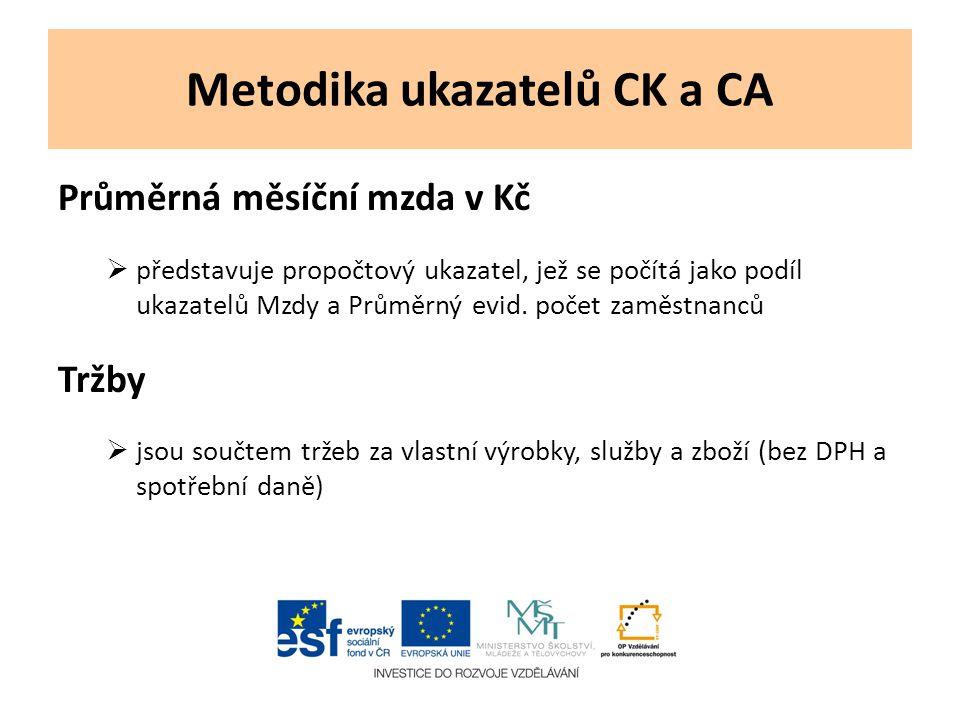 Metodika ukazatelů CK a CA