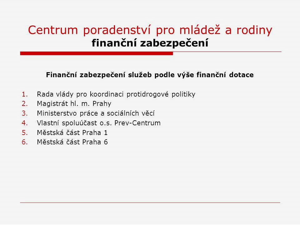 Centrum poradenství pro mládež a rodiny finanční zabezpečení