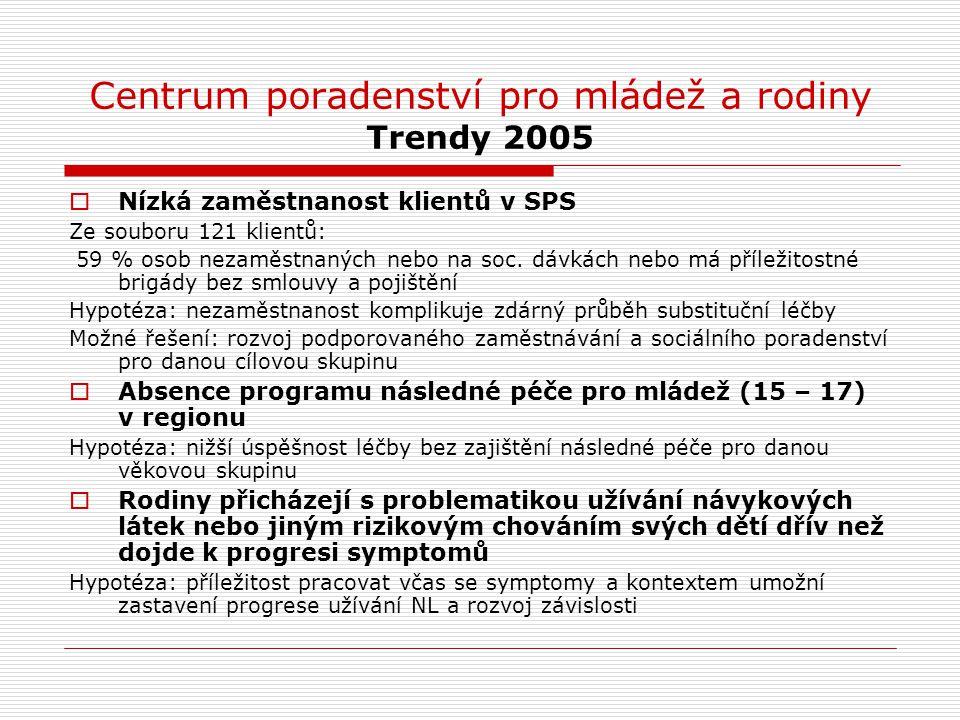 Centrum poradenství pro mládež a rodiny Trendy 2005