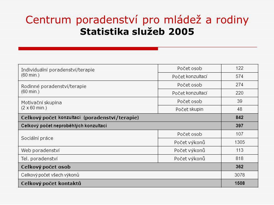 Centrum poradenství pro mládež a rodiny Statistika služeb 2005