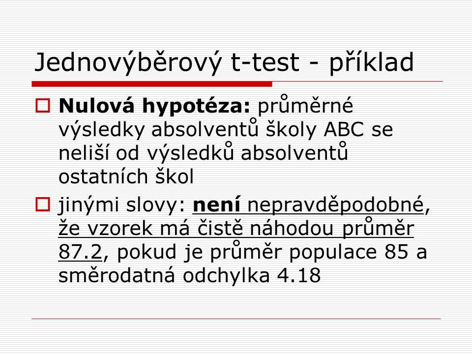 Jednovýběrový t-test - příklad