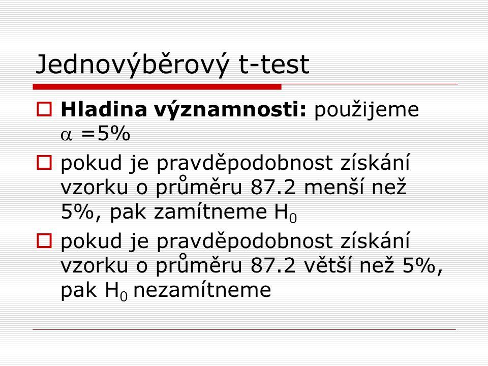 Jednovýběrový t-test Hladina významnosti: použijeme a =5%