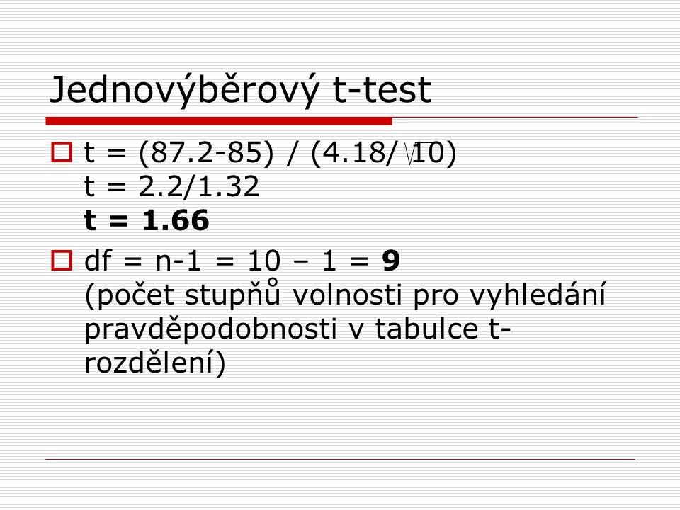 Jednovýběrový t-test t = (87.2-85) / (4.18/ 10) t = 2.2/1.32 t = 1.66