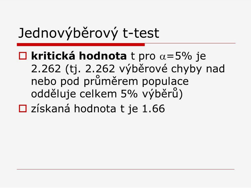 Jednovýběrový t-test kritická hodnota t pro a=5% je 2.262 (tj. 2.262 výběrové chyby nad nebo pod průměrem populace odděluje celkem 5% výběrů)