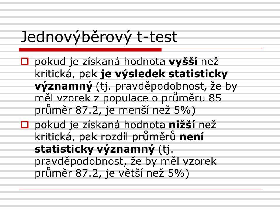 Jednovýběrový t-test