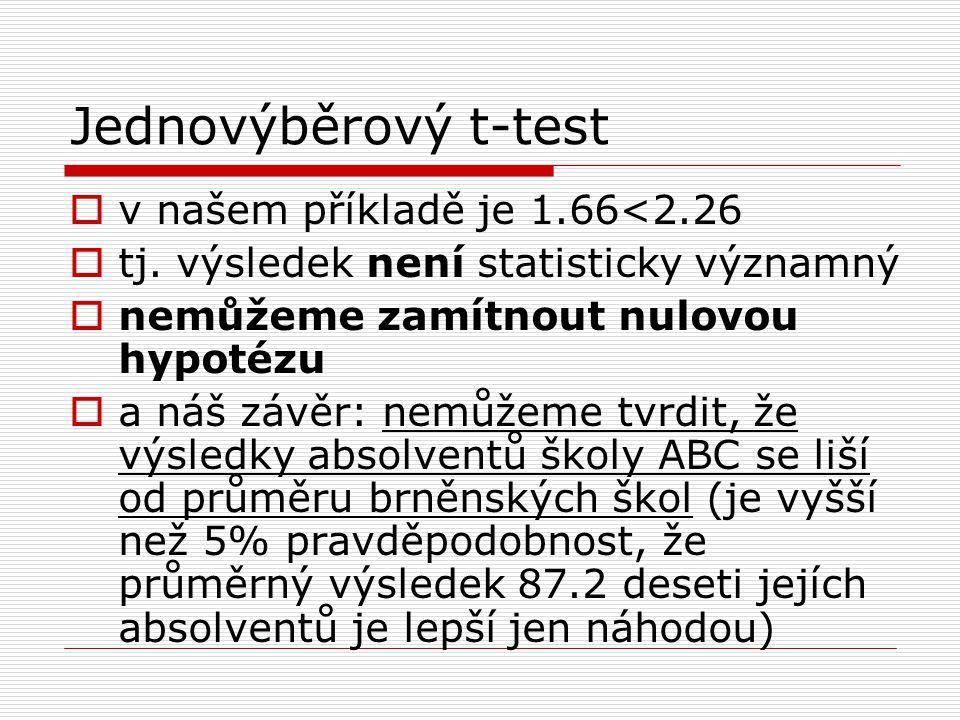 Jednovýběrový t-test v našem příkladě je 1.66<2.26
