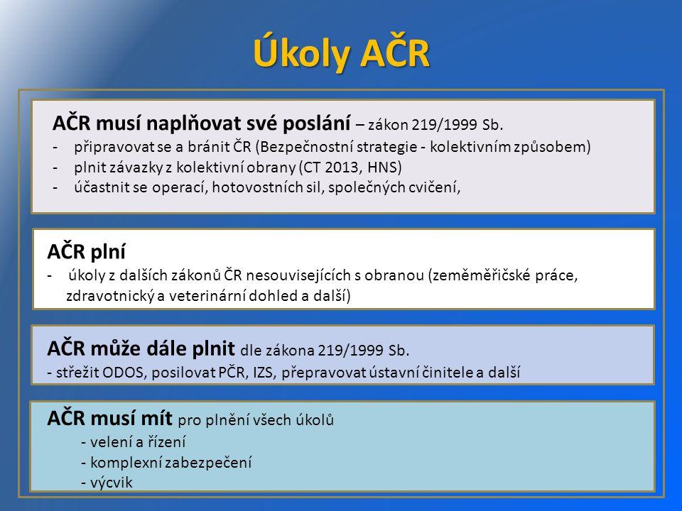 Úkoly AČR AČR musí naplňovat své poslání – zákon 219/1999 Sb. AČR plní