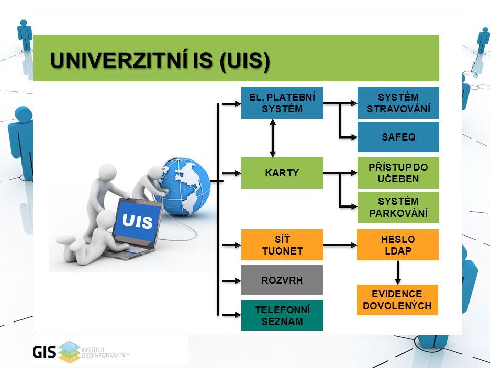 UNIVERZITNÍ IS (UIS) UIS EL. PLATEBNÍ SYSTÉM SYSTÉM STRAVOVÁNÍ SAFEQ