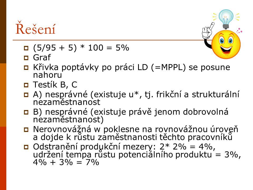 Řešení (5/95 + 5) * 100 = 5% Graf. Křivka poptávky po práci LD (=MPPL) se posune nahoru. Testík B, C.