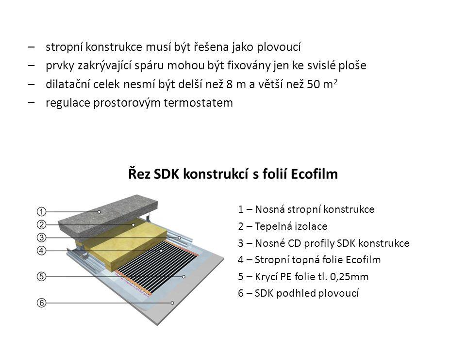 Řez SDK konstrukcí s folií Ecofilm