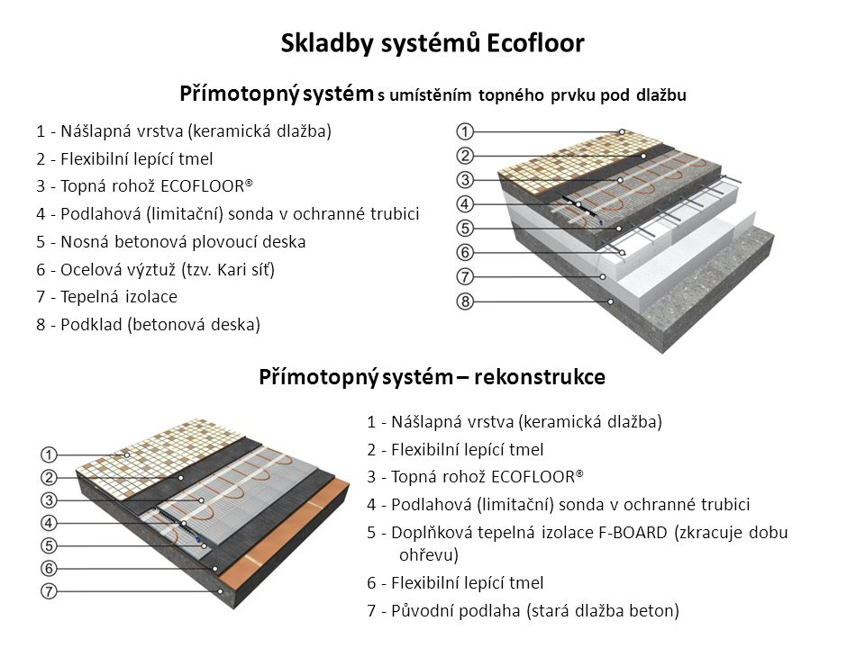 Skladby systémů Ecofloor