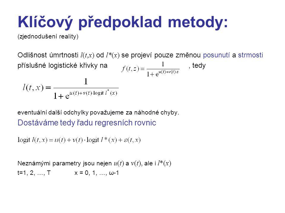 Klíčový předpoklad metody: