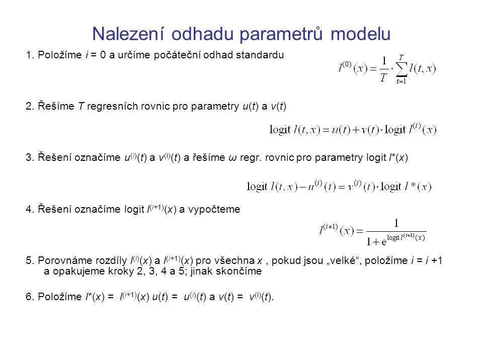 Nalezení odhadu parametrů modelu