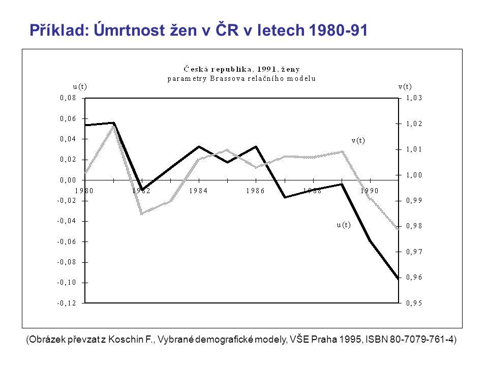 Příklad: Úmrtnost žen v ČR v letech 1980-91
