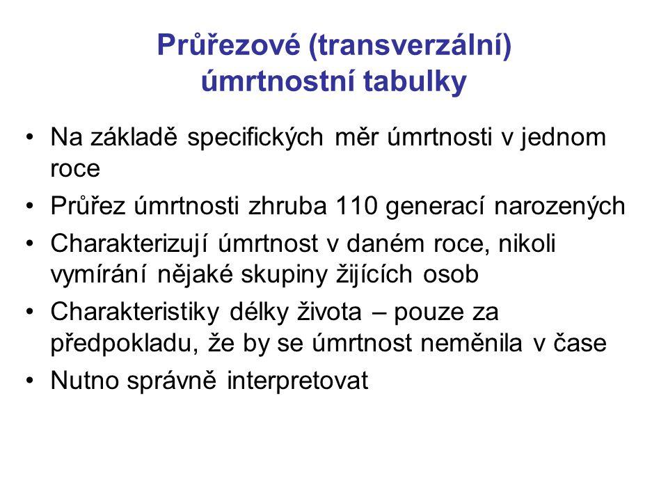 Průřezové (transverzální) úmrtnostní tabulky