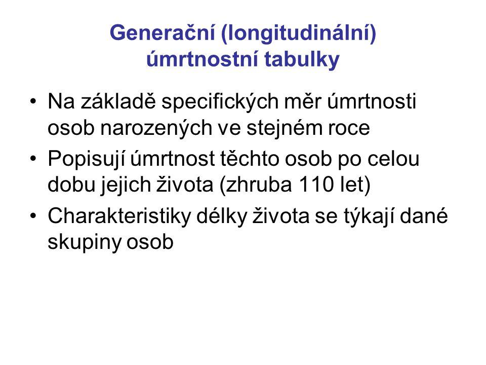 Generační (longitudinální) úmrtnostní tabulky