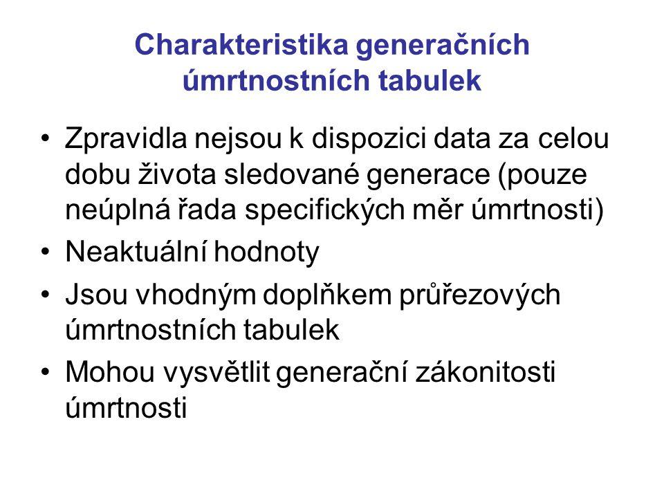 Charakteristika generačních úmrtnostních tabulek