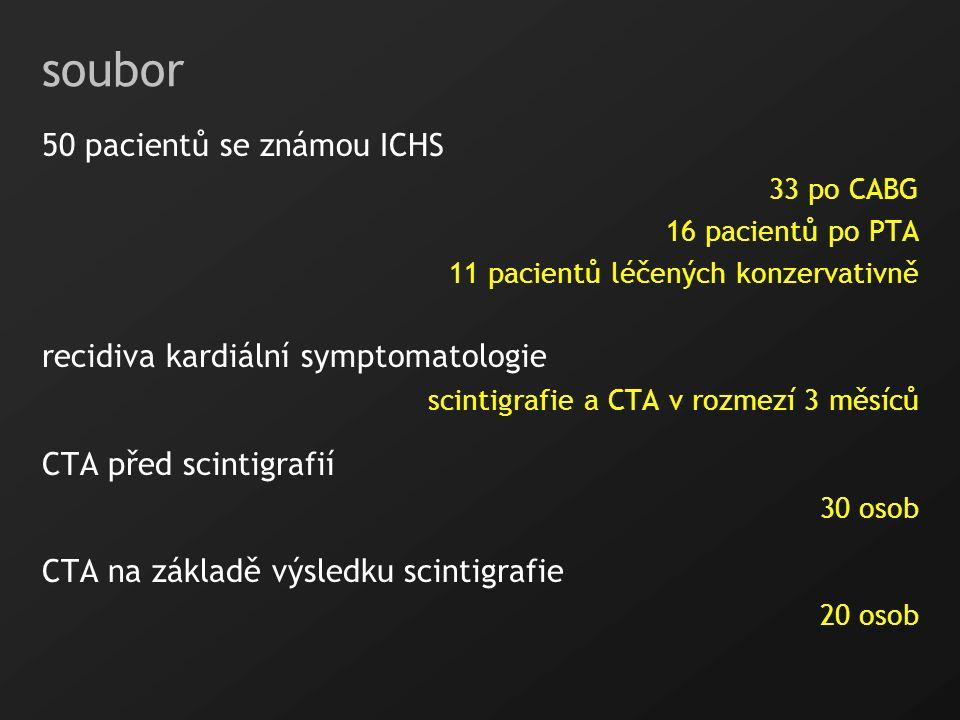 soubor 50 pacientů se známou ICHS recidiva kardiální symptomatologie