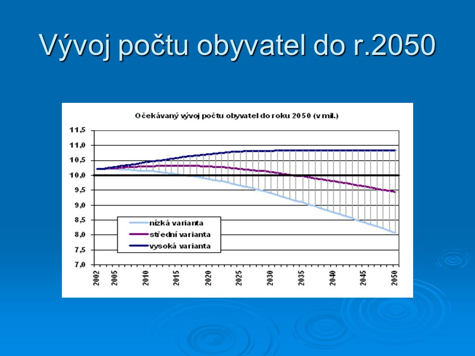Vývoj počtu obyvatel do r.2050