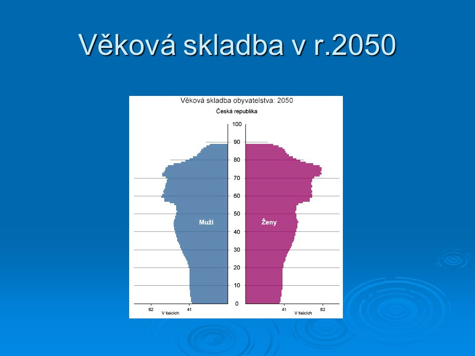 Věková skladba v r.2050