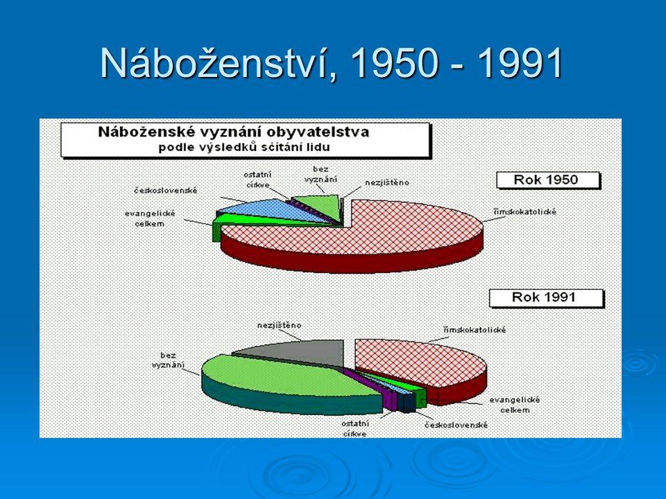 Náboženství, 1950 - 1991