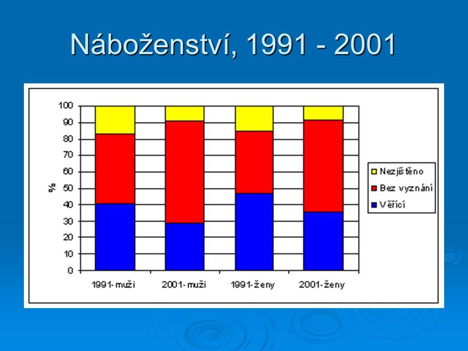 Náboženství, 1991 - 2001