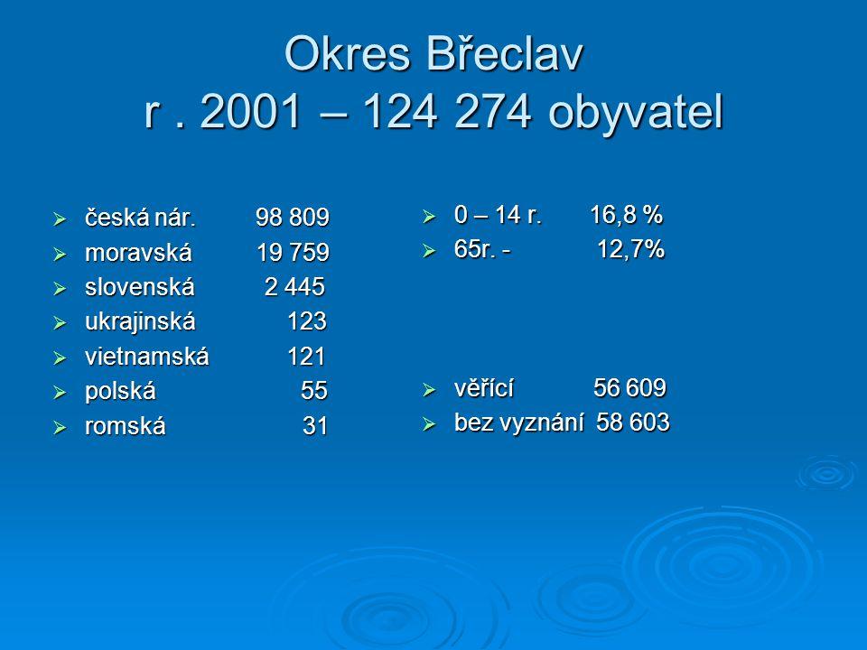 Okres Břeclav r . 2001 – 124 274 obyvatel