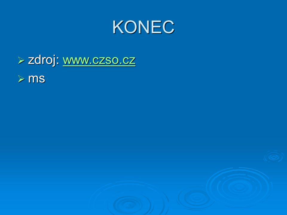 KONEC zdroj: www.czso.cz ms