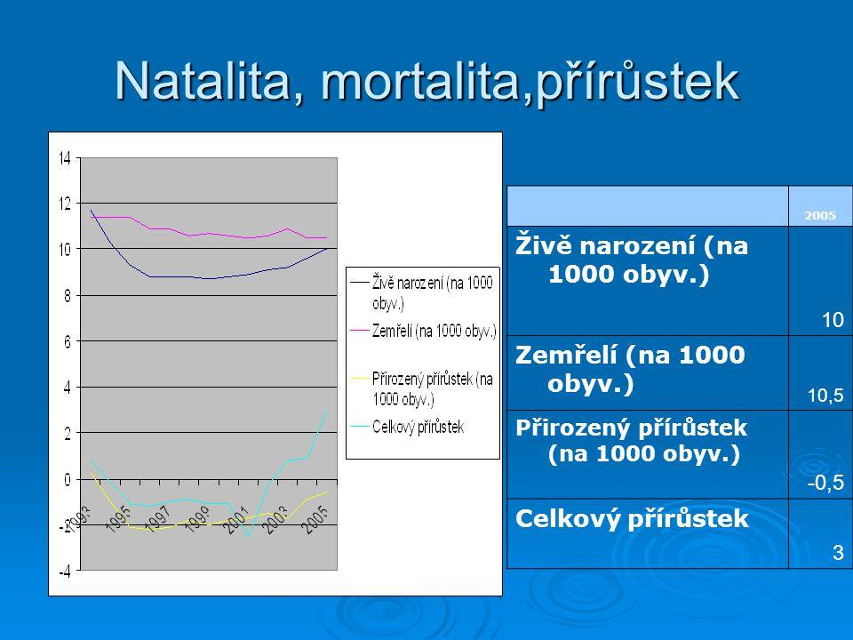 Natalita, mortalita,přírůstek