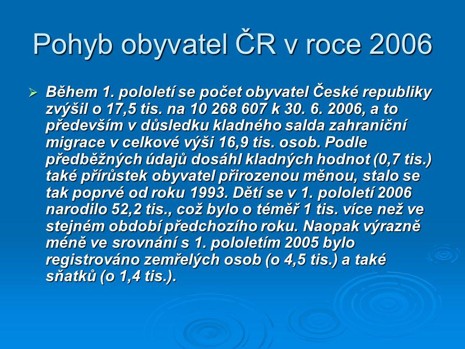 Pohyb obyvatel ČR v roce 2006