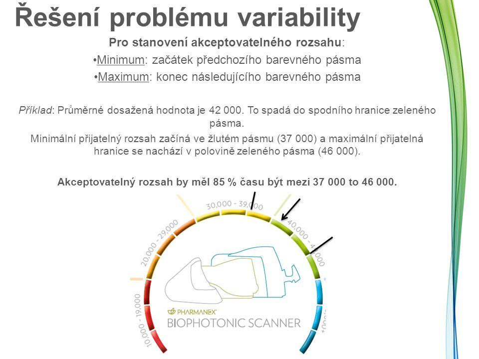 Řešení problému variability