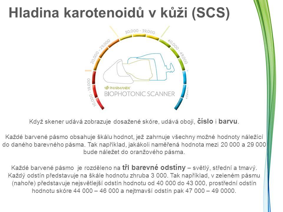 Hladina karotenoidů v kůži (SCS)