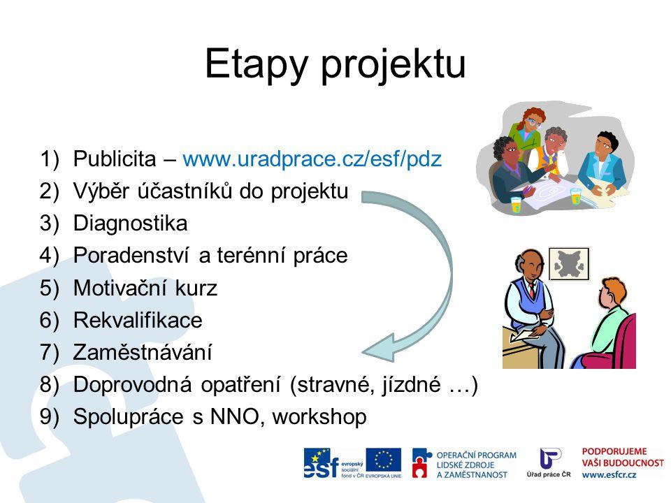 Etapy projektu Publicita – www.uradprace.cz/esf/pdz