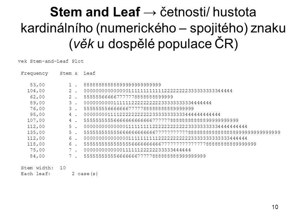 Stem and Leaf → četnosti/ hustota kardinálního (numerického – spojitého) znaku (věk u dospělé populace ČR)