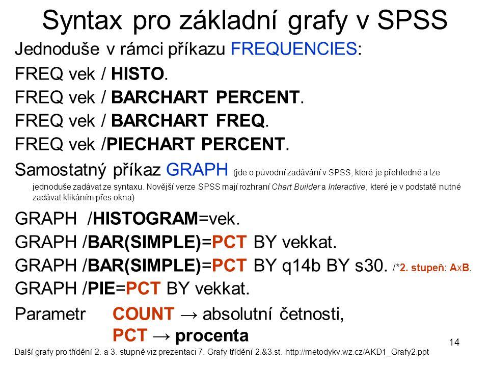 Syntax pro základní grafy v SPSS