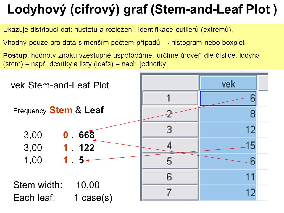 Lodyhový (cifrový) graf (Stem-and-Leaf Plot )
