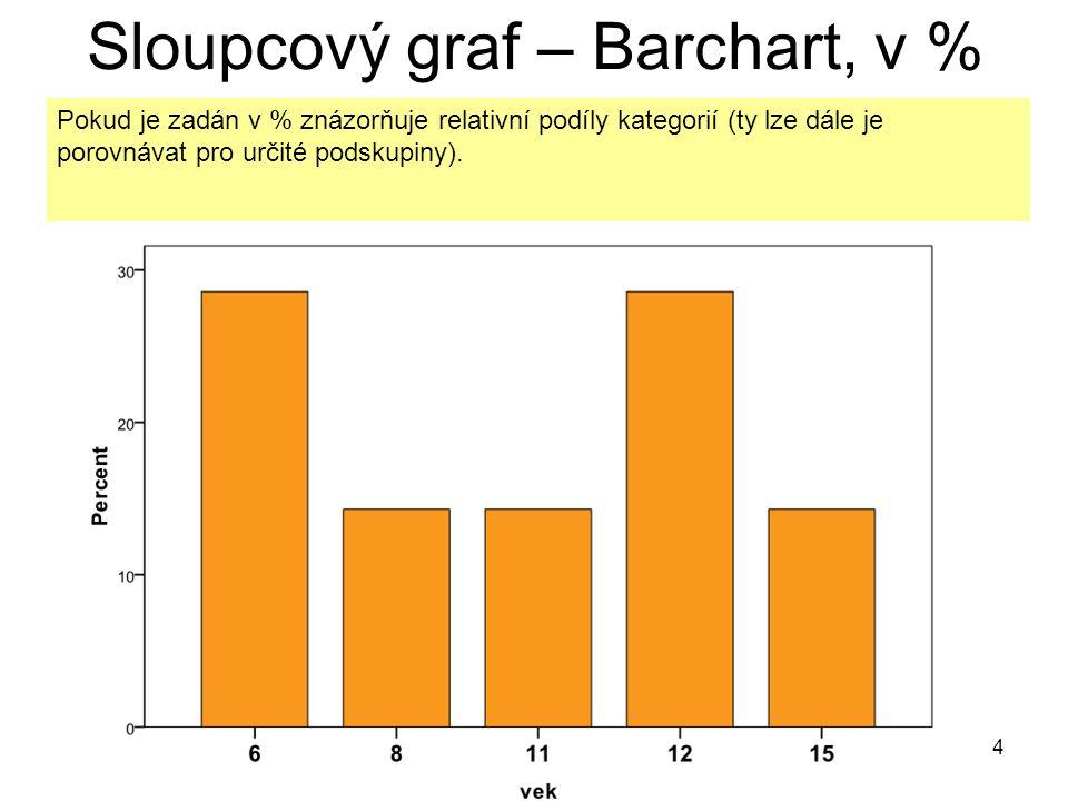 Sloupcový graf – Barchart, v %