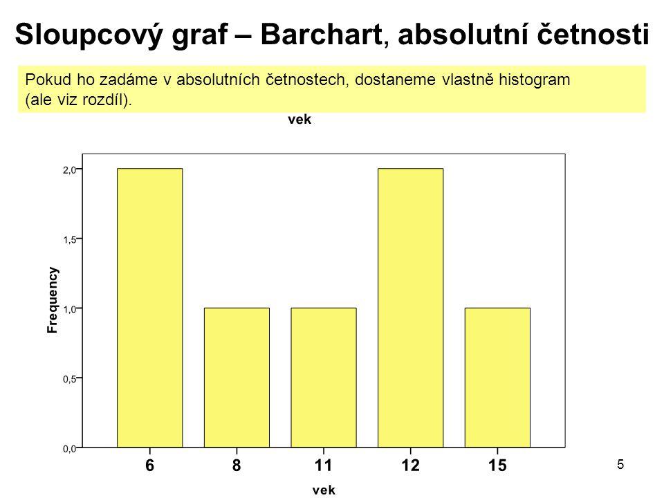 Sloupcový graf – Barchart, absolutní četnosti