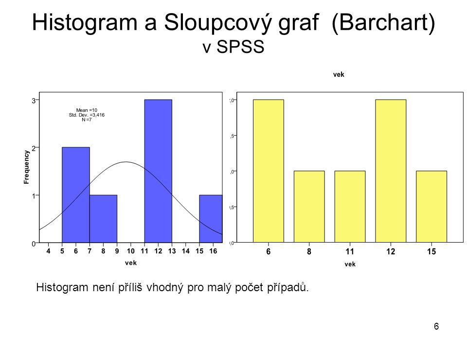 Histogram a Sloupcový graf (Barchart) v SPSS