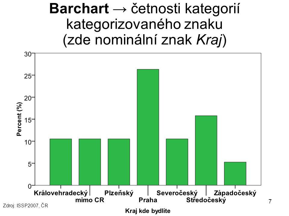 Barchart → četnosti kategorií kategorizovaného znaku (zde nominální znak Kraj)