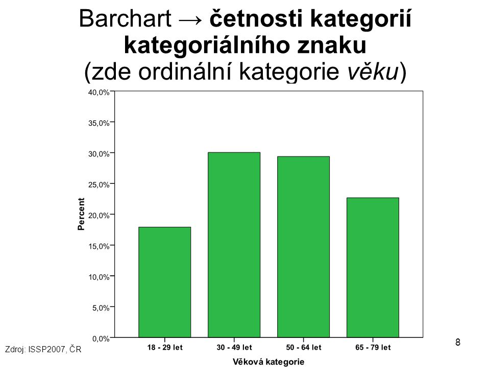 Barchart → četnosti kategorií kategoriálního znaku (zde ordinální kategorie věku)