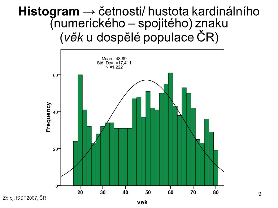 Histogram → četnosti/ hustota kardinálního (numerického – spojitého) znaku (věk u dospělé populace ČR)