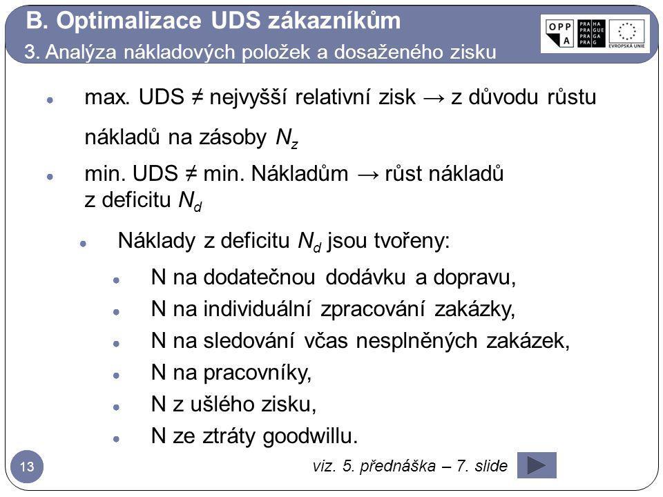 B. Optimalizace UDS zákazníkům