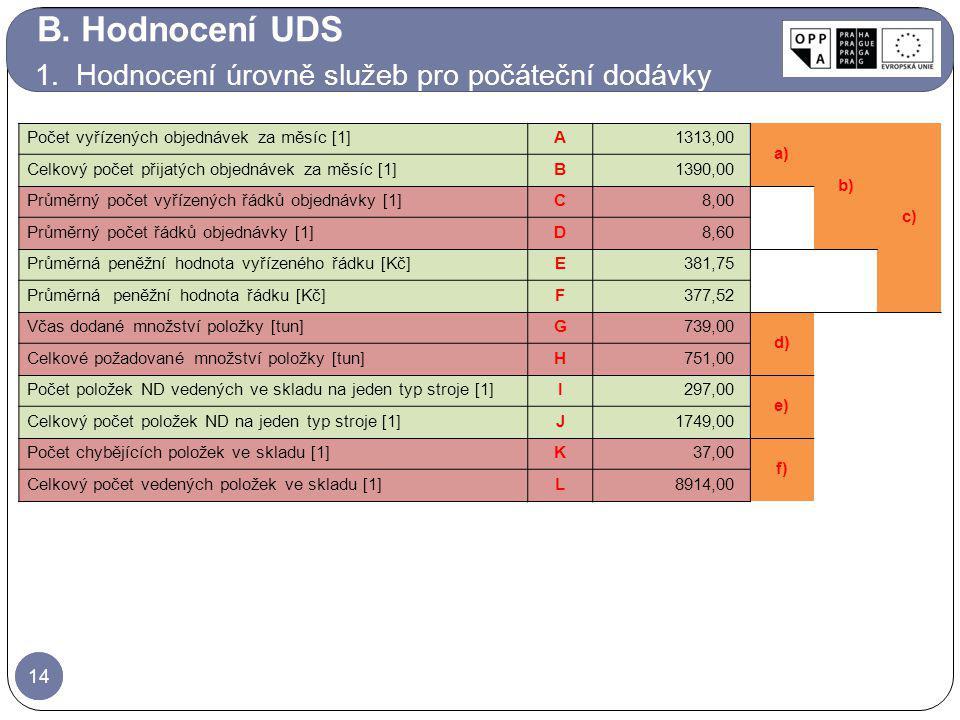 B. Hodnocení UDS 1. Hodnocení úrovně služeb pro počáteční dodávky 14