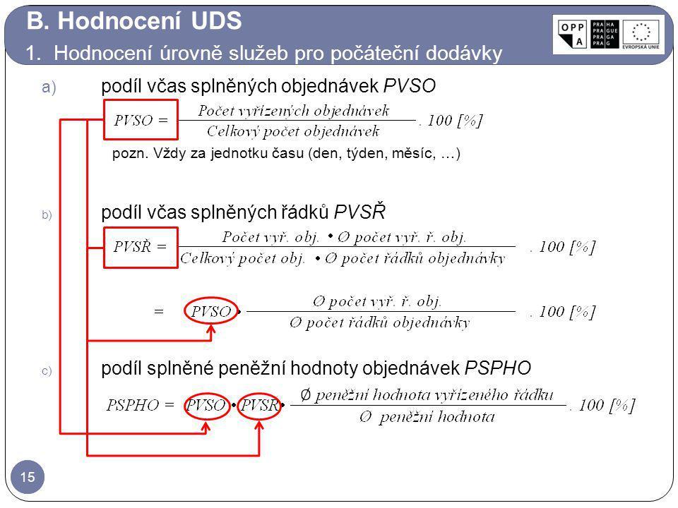 B. Hodnocení UDS 1. Hodnocení úrovně služeb pro počáteční dodávky